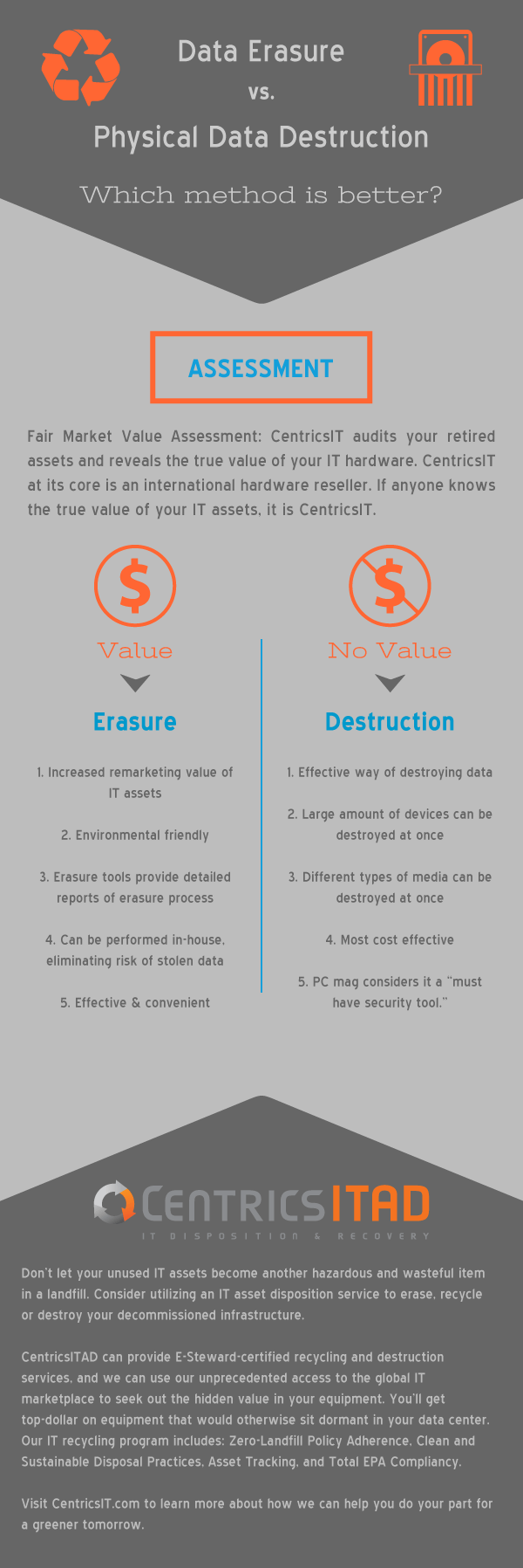 Data Erasure vs Physical Data Destruction